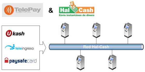 Hal-Cash y Telepay